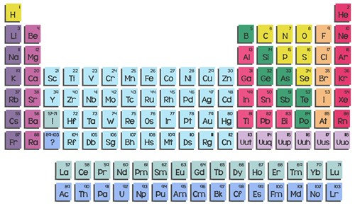 Periodic table font by hopscotch home format fonts on largeimg urtaz Images